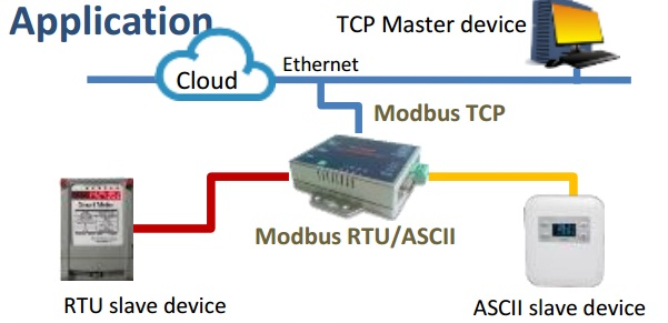 Công ty phân phôi Thiết bị chuyển đổi Modbus Gateway giá tốt nhất