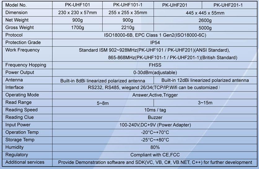 Cách chọn lựa đầu đọc RFID UHF của hãng Pegasus