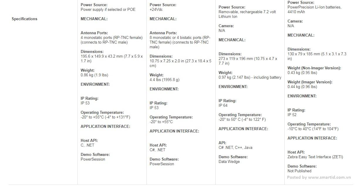 So sánh các loại đầu đọc thẻ từ UHF RFID Zebra FX7500/FX9500/MC9190