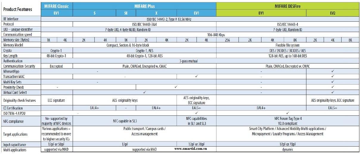 So sánh tính năng,bảo mật, ứng dụng của thẻ Mifare Classic